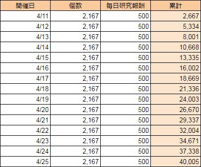 調査任務「學問ノススメ-桜」ノルマ